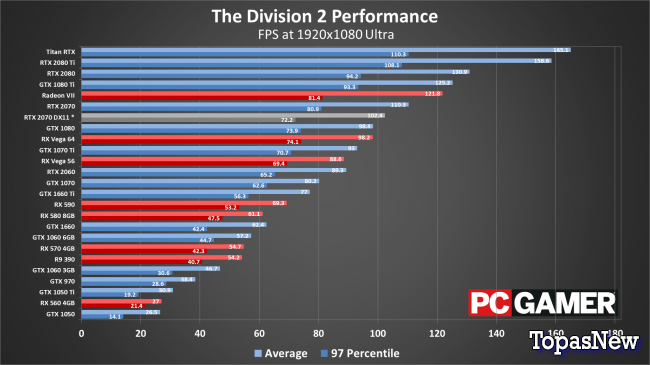 The Division 2: настройки, системные требования и